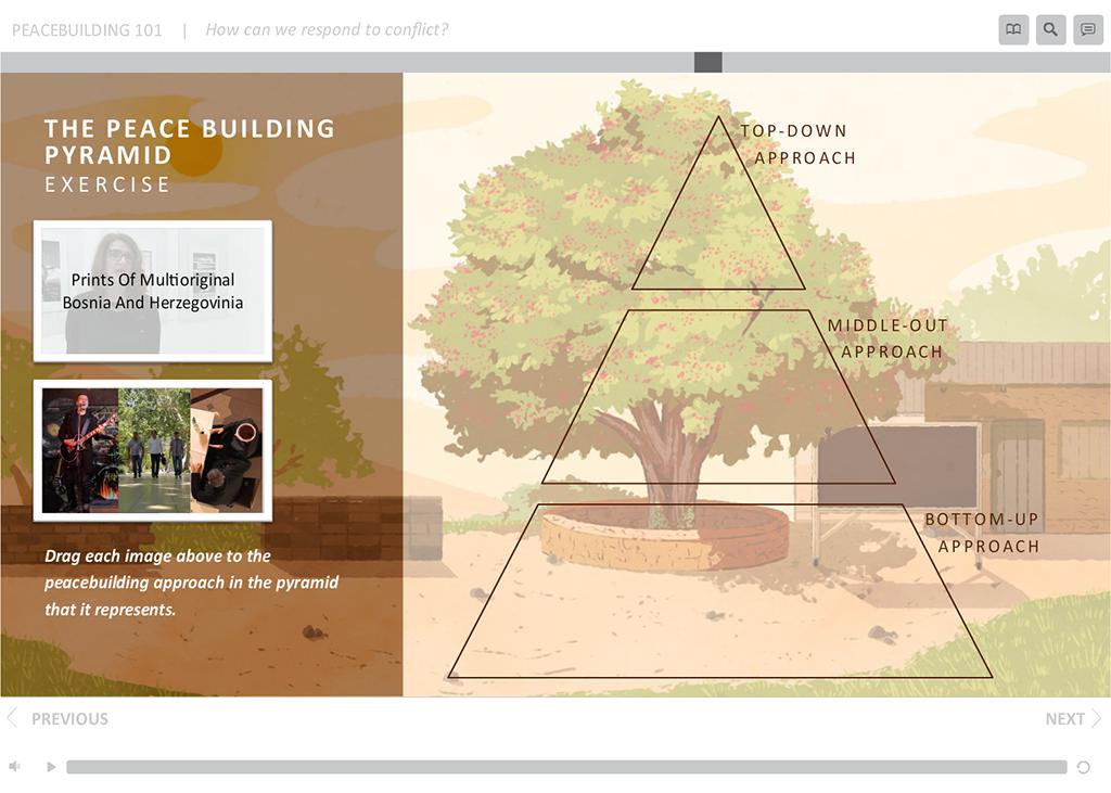 Pyramid model exercise.