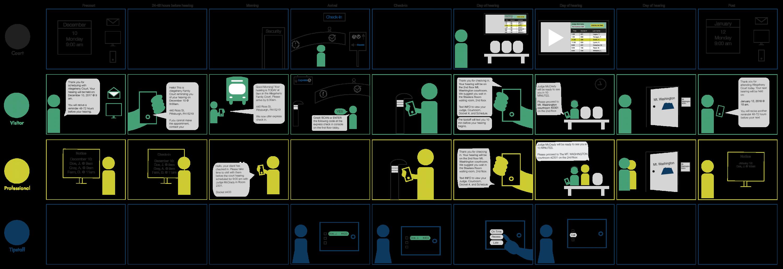 Court Connect Service Blueprint