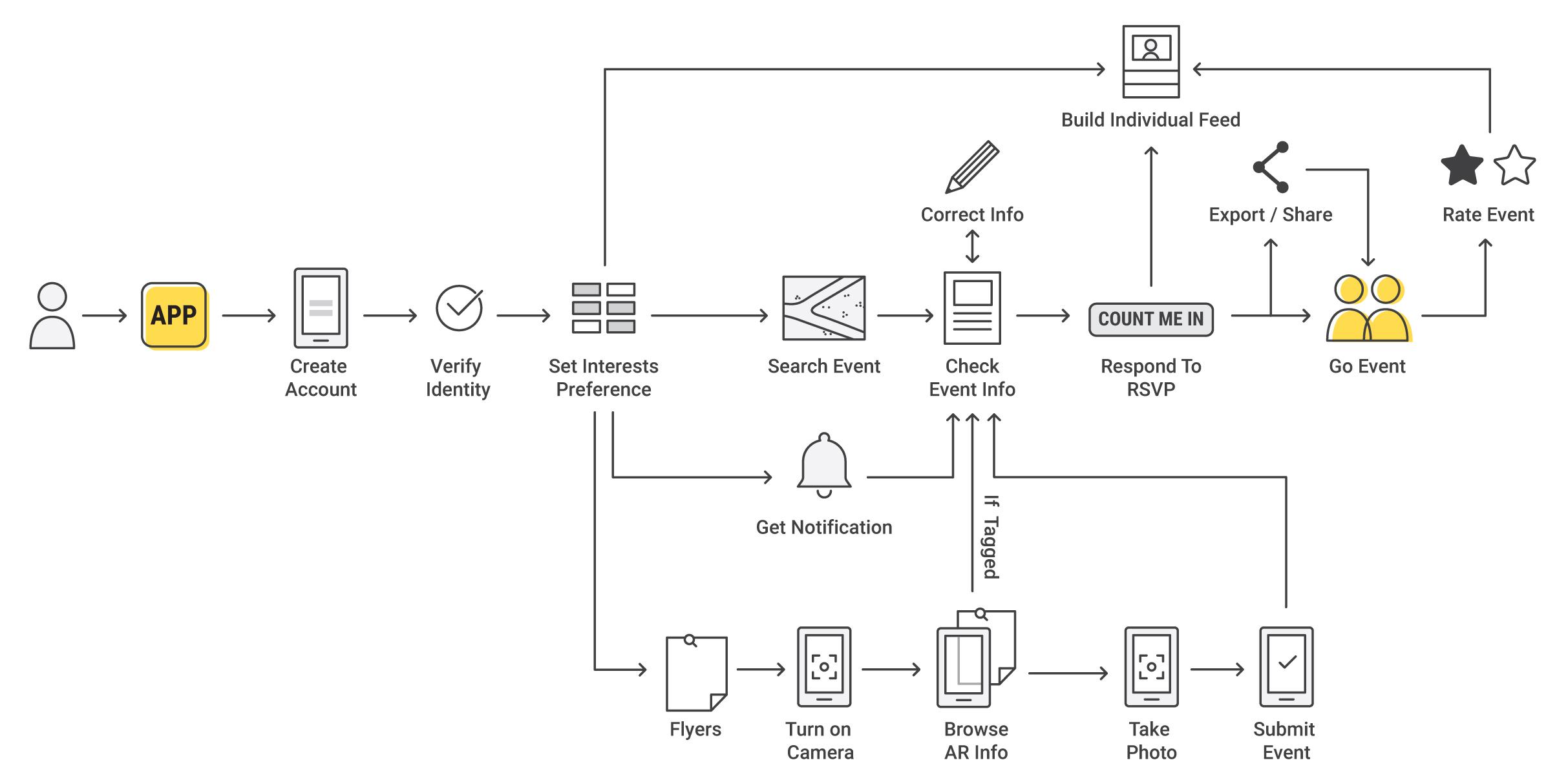 User Experience Diagram
