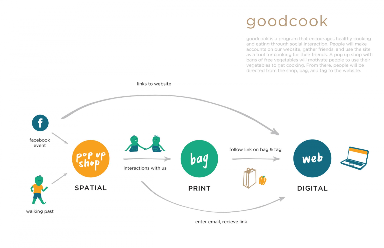 GoodCook
