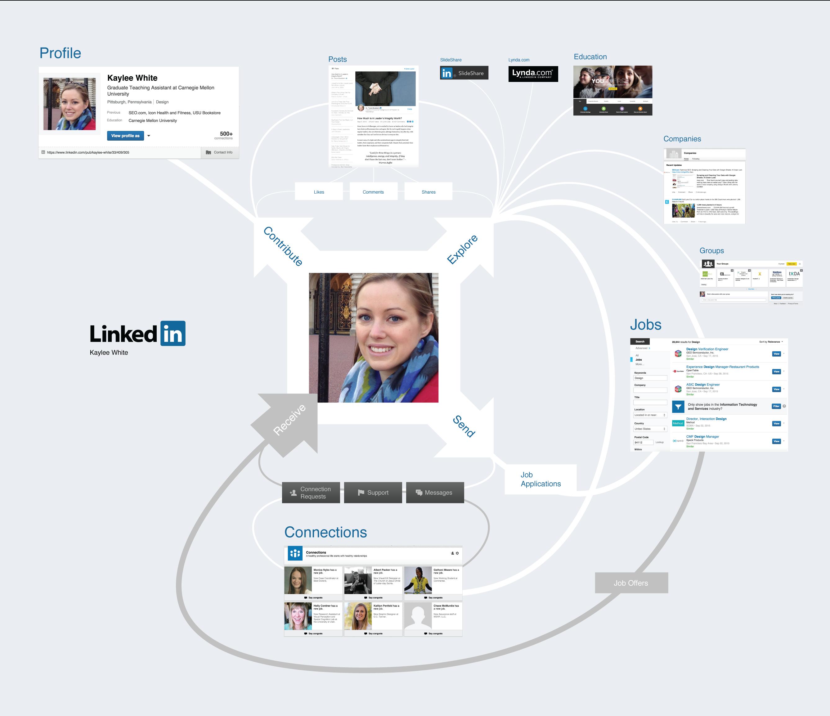 I explore LinkedIn from a conceptual perspective